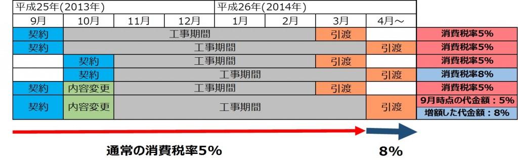 消費税_増税